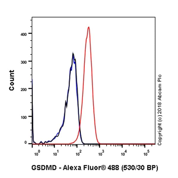 Flow Cytometry - Anti-GSDMD antibody [EPR20859] (ab219800)