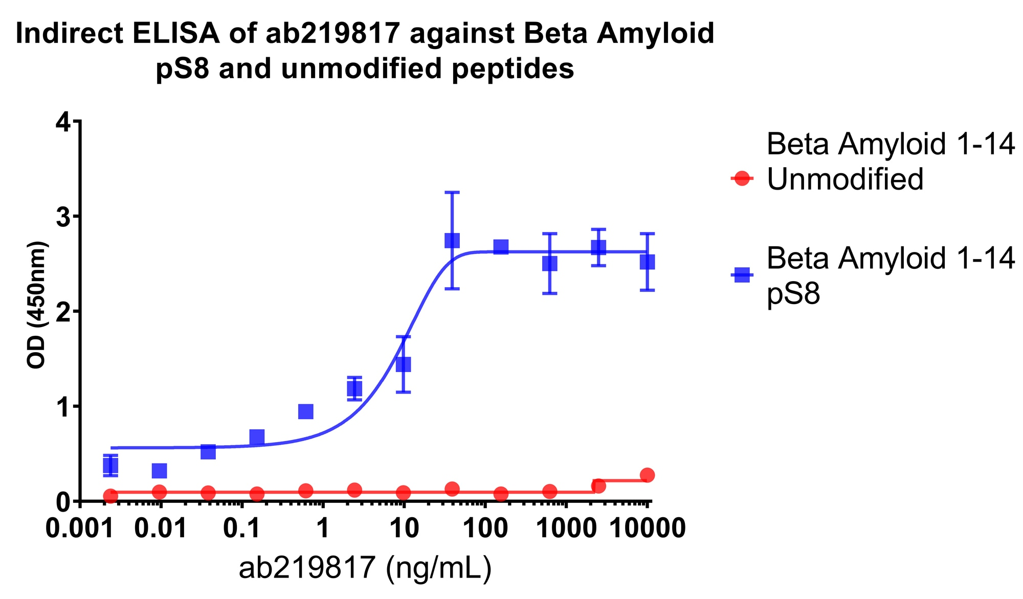ELISA - Anti-beta Amyloid (phospho S8) antibody [1E4E11] (ab219817)