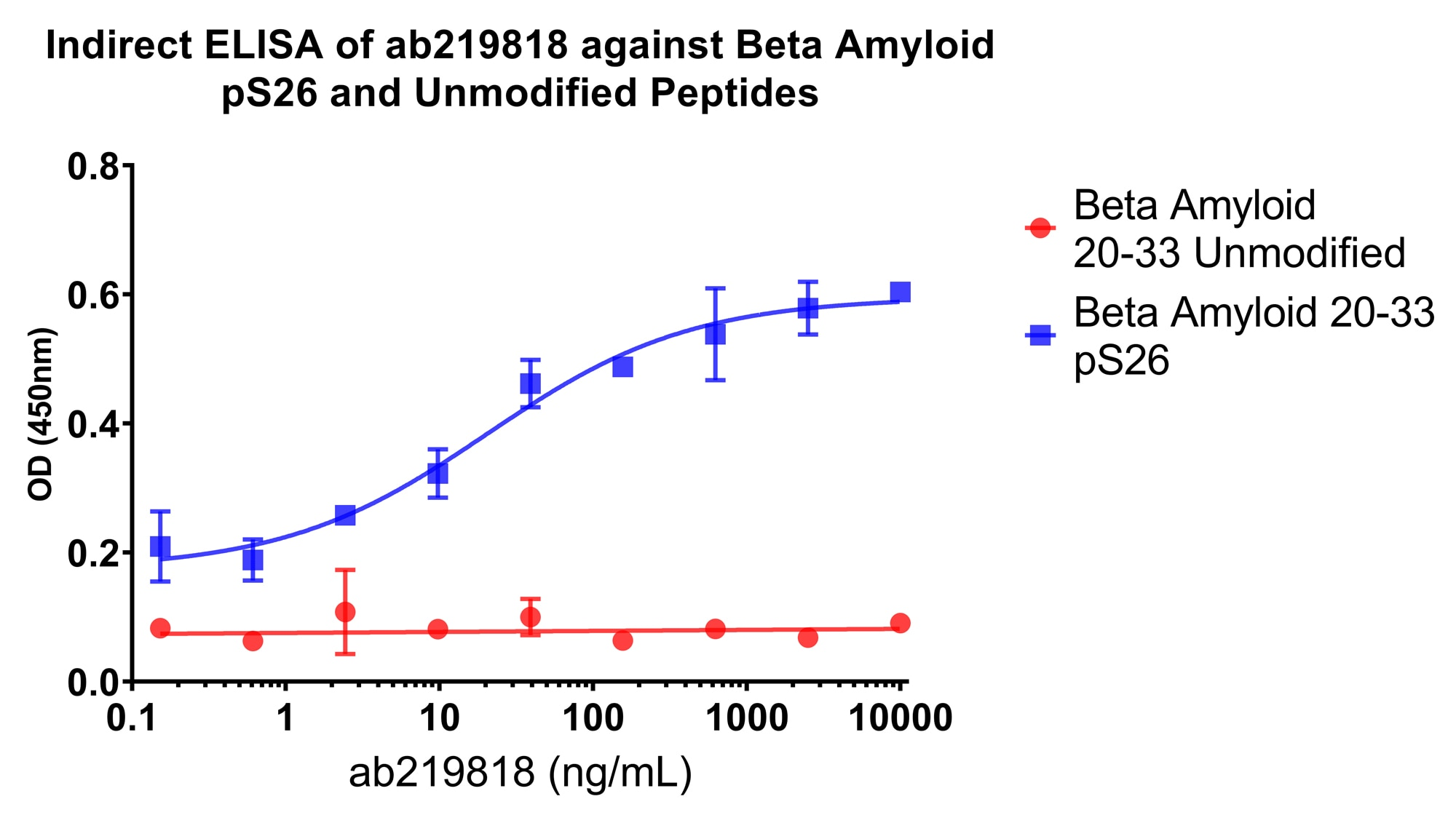 ELISA - Anti-beta Amyloid (phospho S26) antibody [5H11C10] (ab219818)