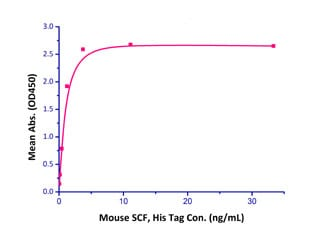 Functional Studies - Recombinant human c-Kit protein (Fc Chimera Active) (ab219878)