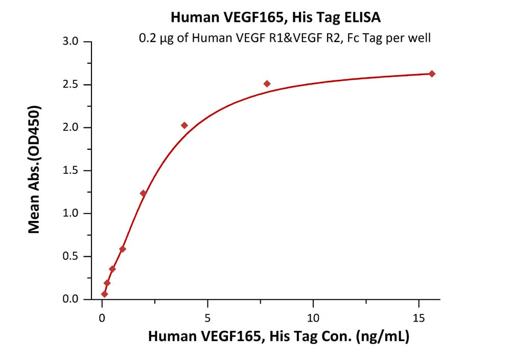 Functional Studies - Recombinant human VEGF 165A protein (Active) (ab219883)