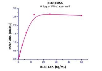 Functional Studies - Recombinant vaccinia virus B18R protein (Active) (ab219894)