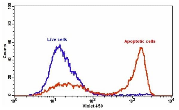 The detection of binding activity of ab219911