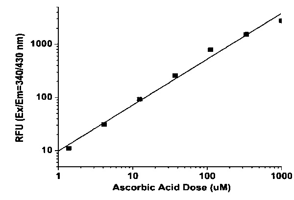 Ascorbic Acid Assay Kit (Fluorometric) (ab219928)