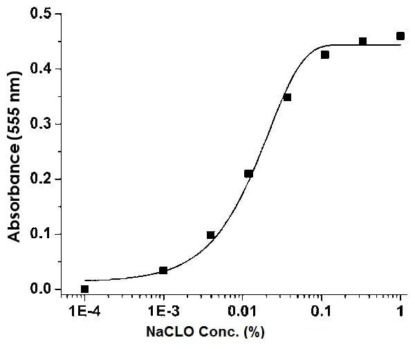 Hypochlorite Detection Kit (Colorimetric) (ab219929)