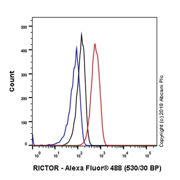 Flow Cytometry - Anti-RICTOR antibody [EPR22008] (ab219950)