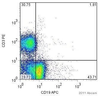 Flow Cytometry - PE Anti-CD3 antibody [KT3] (ab22268)