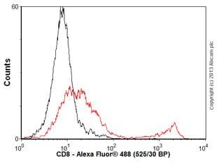 Flow Cytometry - Anti-CD8 antibody [YTS169.4] (ab22378)