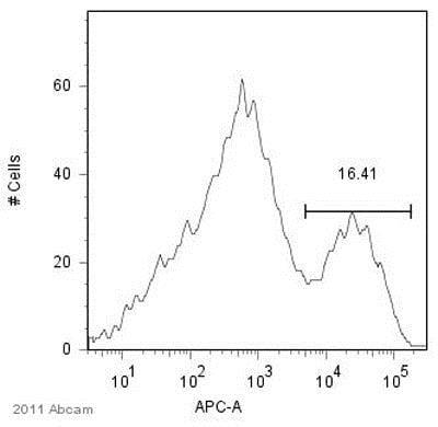 Flow Cytometry - Anti-Matrix protein 1 antibody [GA2B] (ab22396)