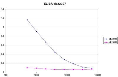ELISA - Anti-Histone H2A (symmetric di methyl R3) antibody (ab22397)