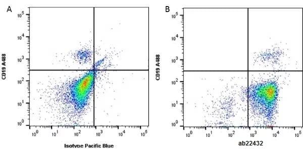 Flow Cytometry - Anti-HLA Class I antibody [W6/32] (ab22432)