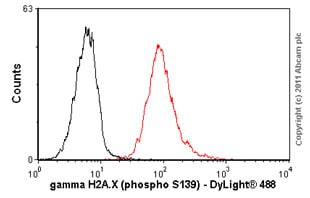 Flow Cytometry - Anti-gamma H2A.X (phospho S139) antibody [3F2] (ab22551)