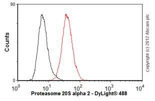Flow Cytometry - Anti-Proteasome 20S alpha 2/HC3 antibody [MCP21] (ab22666)