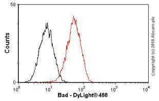 Flow Cytometry - Anti-Bad antibody [Y208] - BSA and Azide free (ab220116)