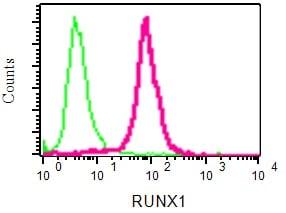 Flow Cytometry - Anti-RUNX1 / AML1 + RUNX3 + RUNX2 antibody [EPR3099] - BSA and Azide free (ab220117)