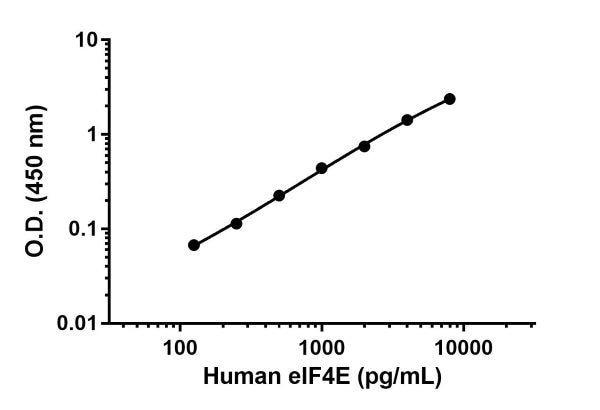 Human eIF4E standard curve