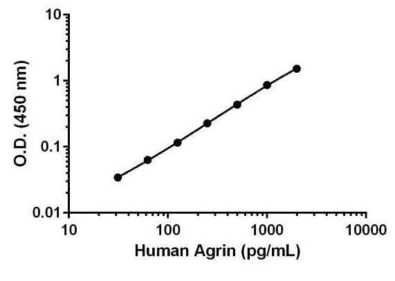 Human Agrin standard curve