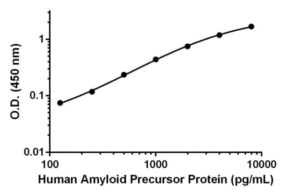 Human Amyloid Precursor Protein standard curve