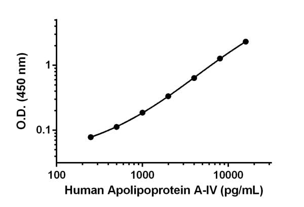 Human Apolipoprotein A-IV standard curve.