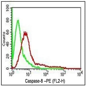 Flow Cytometry - Anti-Caspase-8 antibody [ABM14C1] (ab220171)
