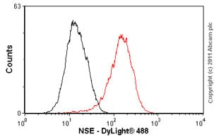 Flow Cytometry - Anti-NSE antibody [EPR3377] - BSA and Azide free (ab220216)