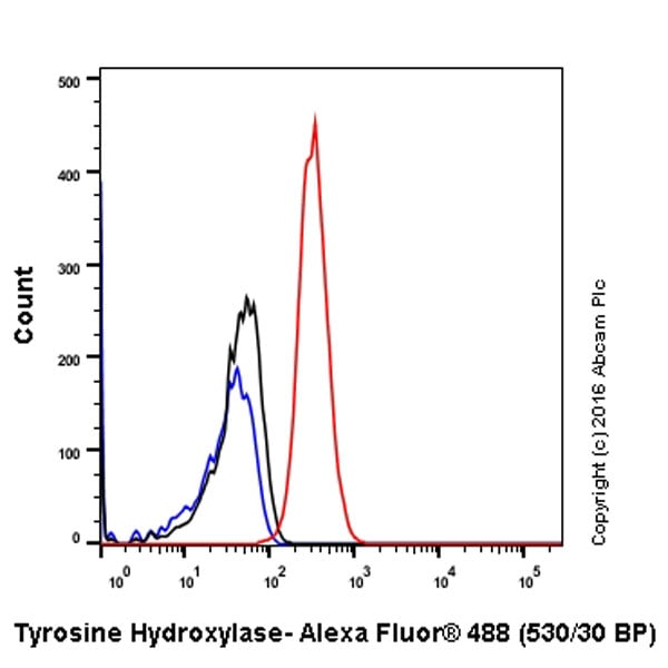Flow Cytometry - Anti-Tyrosine Hydroxylase antibody [EP1532Y] - BSA and Azide free (ab220218)
