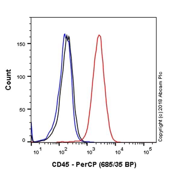 Flow Cytometry - PerCP Anti-CD45 antibody [EP322Y] (ab220298)