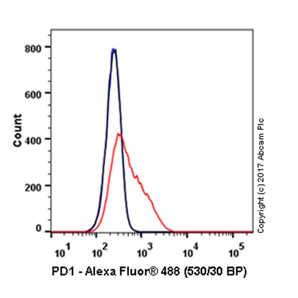 Flow Cytometry - Alexa Fluor® 488 Anti-PD1 antibody [NAT105] (ab220300)