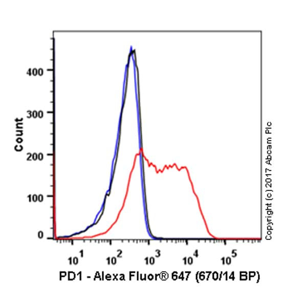 Flow Cytometry - Alexa Fluor® 647 Anti-PD1 antibody [NAT105] (ab220301)
