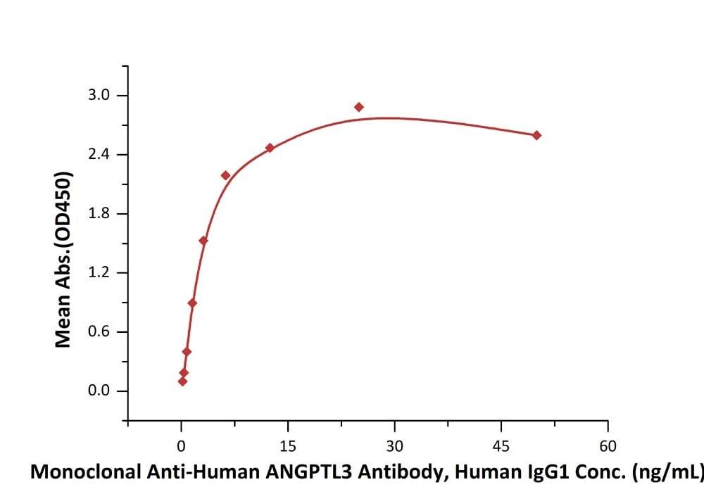 ELISA - Recombinant Human ANGPTL3 protein (His tag) (ab220452)