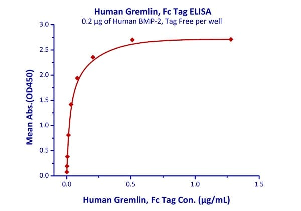 Functional Studies - Recombinant human Gremlin 1 protein (Fc Chimera Active) (ab220453)