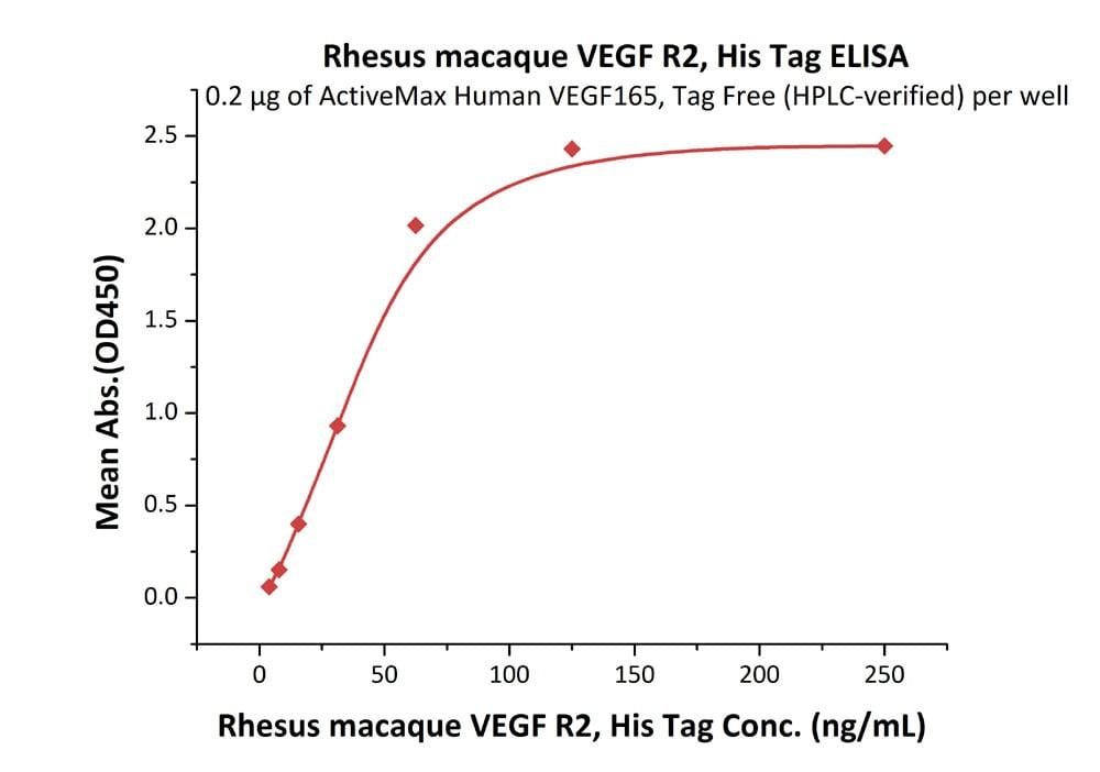 Functional Studies - Recombinant rhesus monkey VEGF Receptor 2 protein (Active) (ab220455)