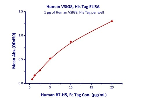Functional Studies - Recombinant human VSIG8 protein (Active) (ab220463)