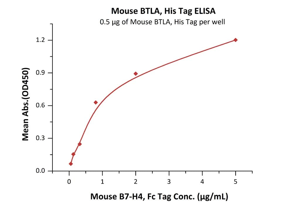 Functional Studies - Recombinant mouse CD272/BTLA protein (Active) (ab220466)