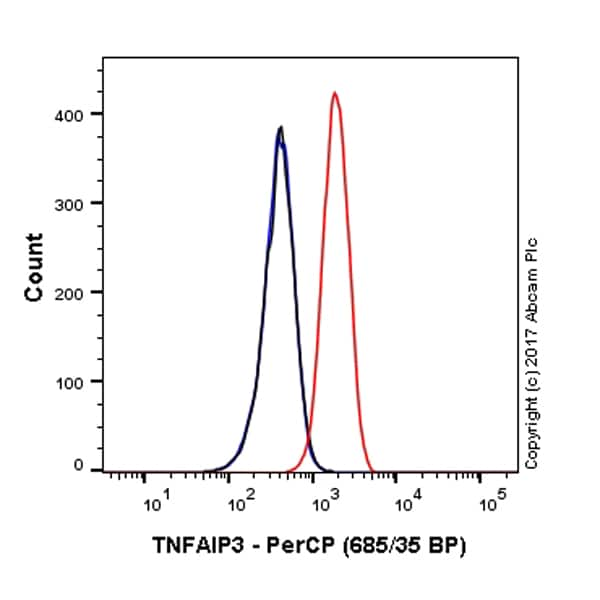 Flow Cytometry - Anti-TNFAIP3 antibody [EPR2663] (PerCP) (ab220511)