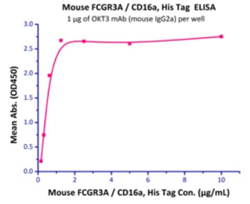 Functional Studies - Recombinant Mouse CD16 protein (Active) (ab220533)