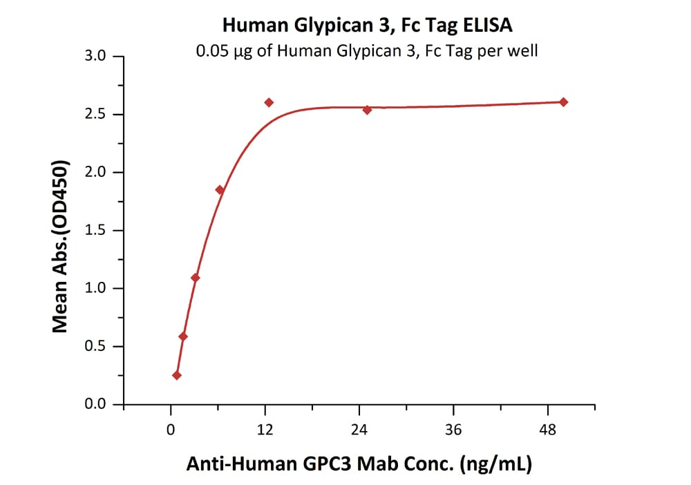 Functional Studies - Recombinant human Glypican 3 protein (Fc Chimera Active) (ab220538)