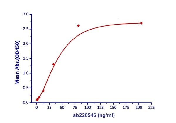 Functional Studies - Recombinant human Gremlin 1 protein (Active) (ab220546)