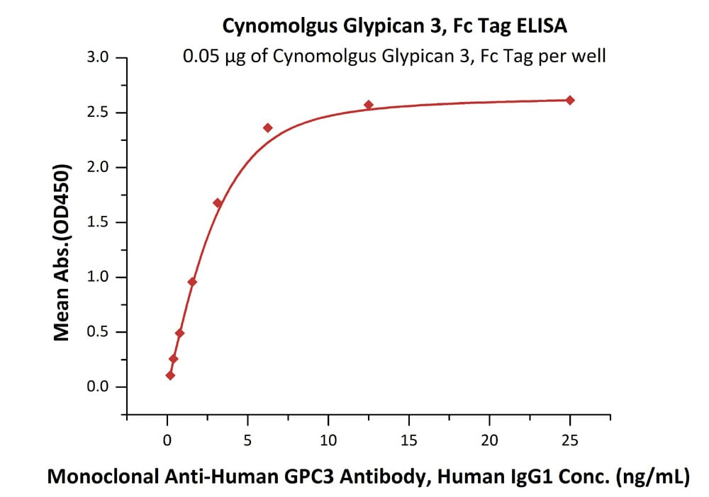 Functional Studies - Recombinant cynomolgus monkey Glypican 3 protein (Fc Chimera Active) (ab220548)