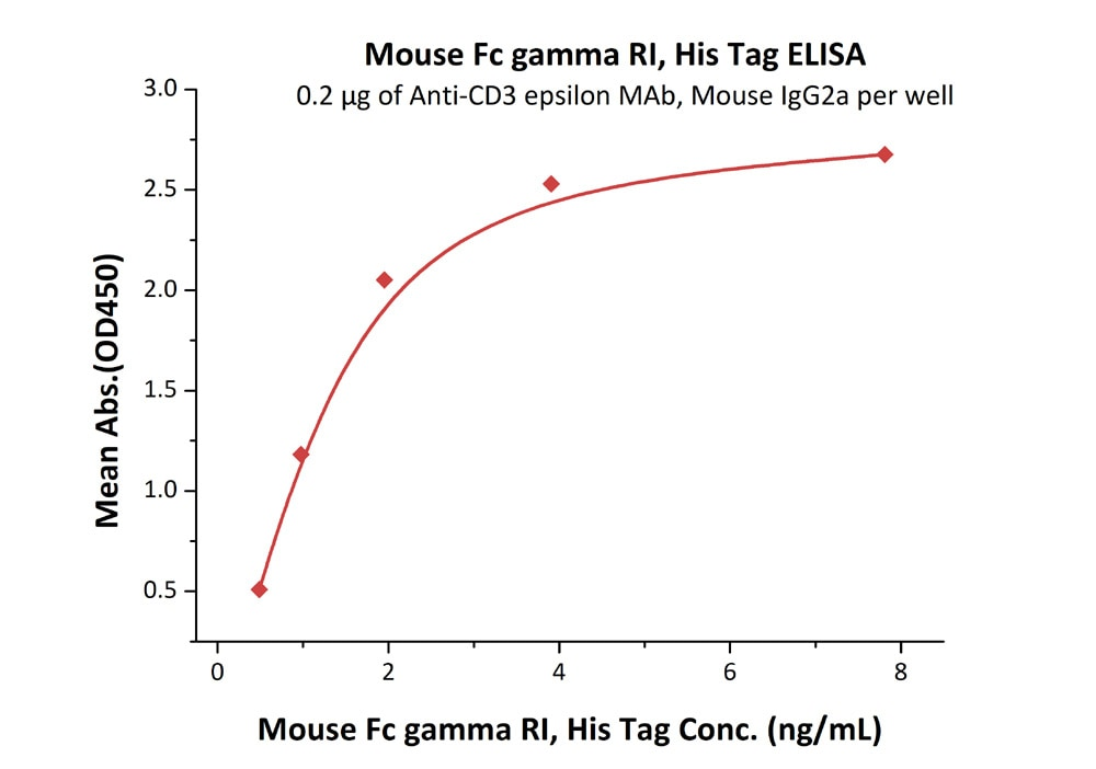Functional Studies - Recombinant mouse CD64 protein (Active) (ab220550)