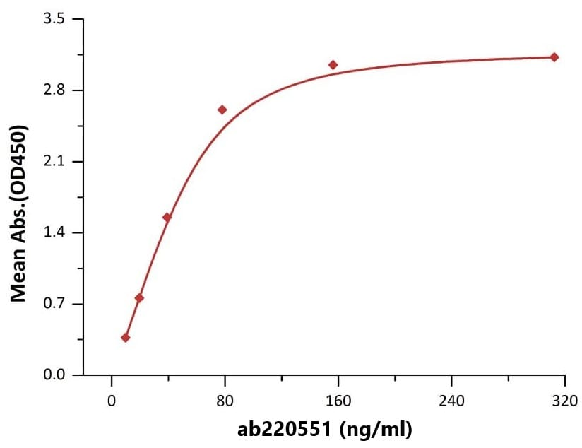 Functional Studies - Recombinant mouse TRAP/CD40L protein (Active) (ab220551)