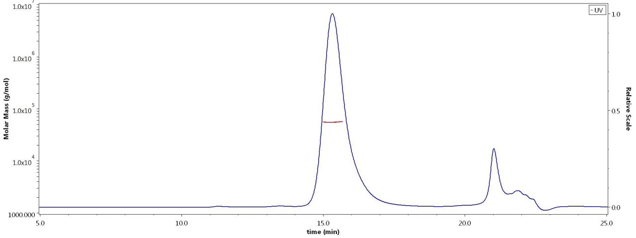 HPLC - Recombinant mouse TRAP/CD40L protein (Active) (ab220551)