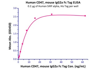 Functional Studies - Recombinant human CD47 protein (Fc Chimera Active) (ab220559)