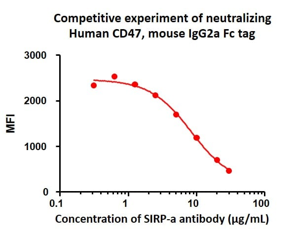 Biological activity - Recombinant human CD47 protein (Fc Chimera Active) (ab220559)