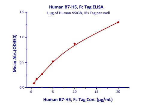 Functional Studies - Recombinant human VISTA protein (Fc Chimera Active) (ab220564)