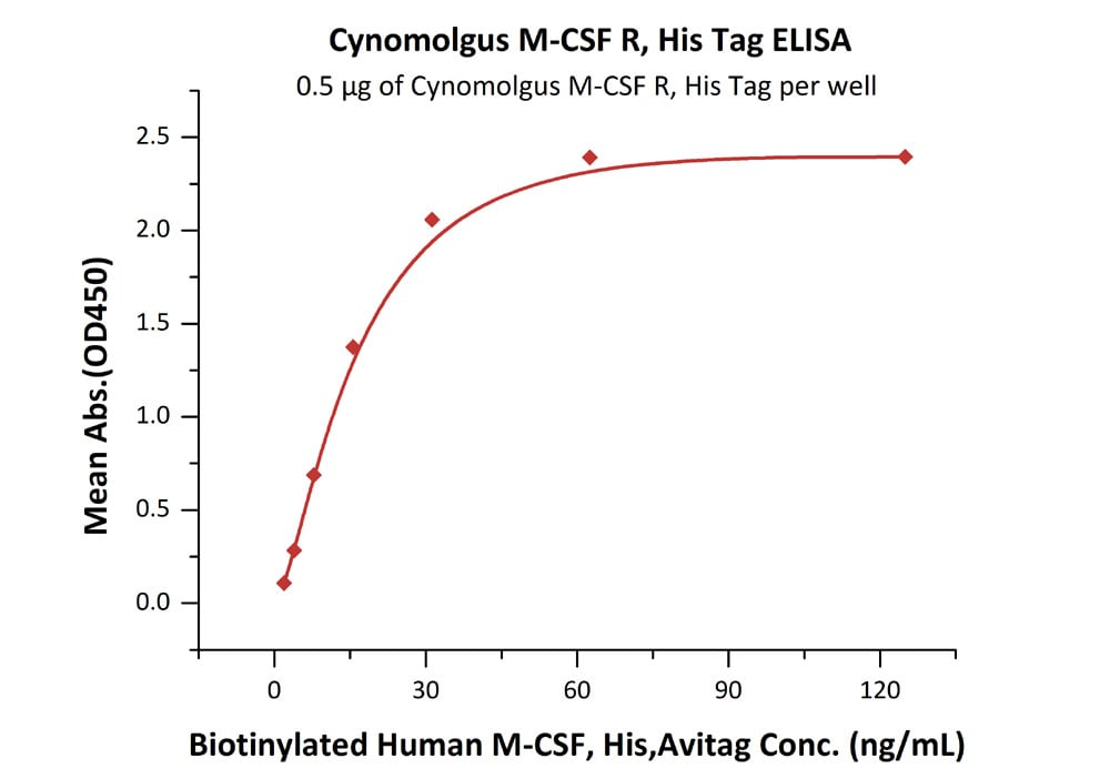 Functional Studies - Recombinant Cynomolgus monkey Axl protein (His tag) (ab220565)