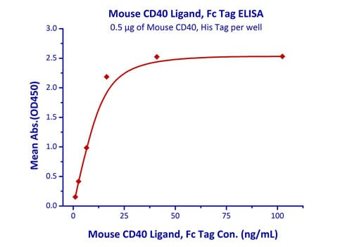 Functional Studies - Recombinant mouse CD40 protein (Active) (ab220566)