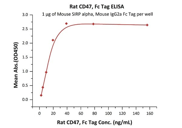 ELISA - Recombinant Rat CD47 protein (Fc Chimera) (ab220571)