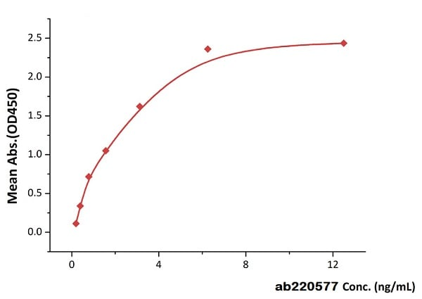 ELISA - Recombinant human CD3 protein (Active) (ab220577)