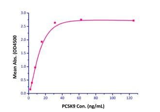 Functional Studies - Recombinant human LDL Receptor protein (Active) (ab220582)